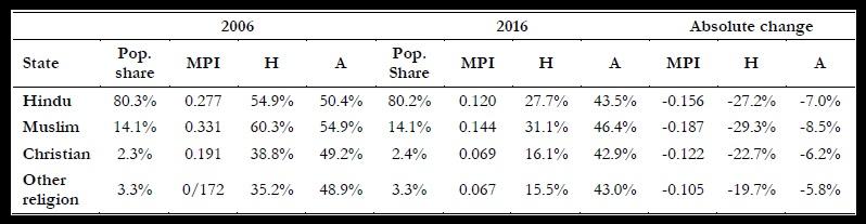 Table 4 Multidimensional Poverty Across Religious Subgroups
